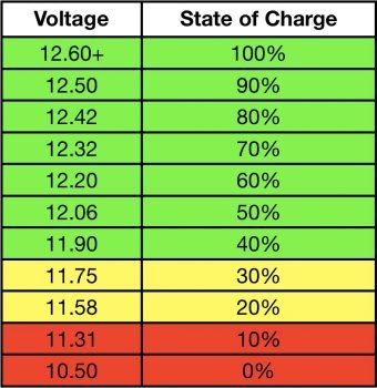12 volt battery state of charge chart