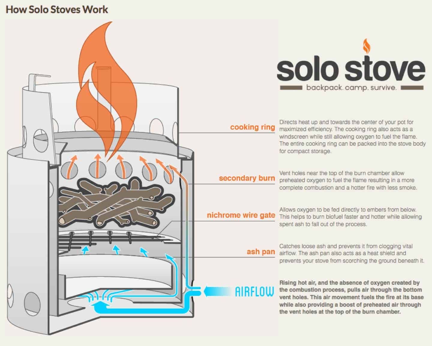 How Solo stoves work