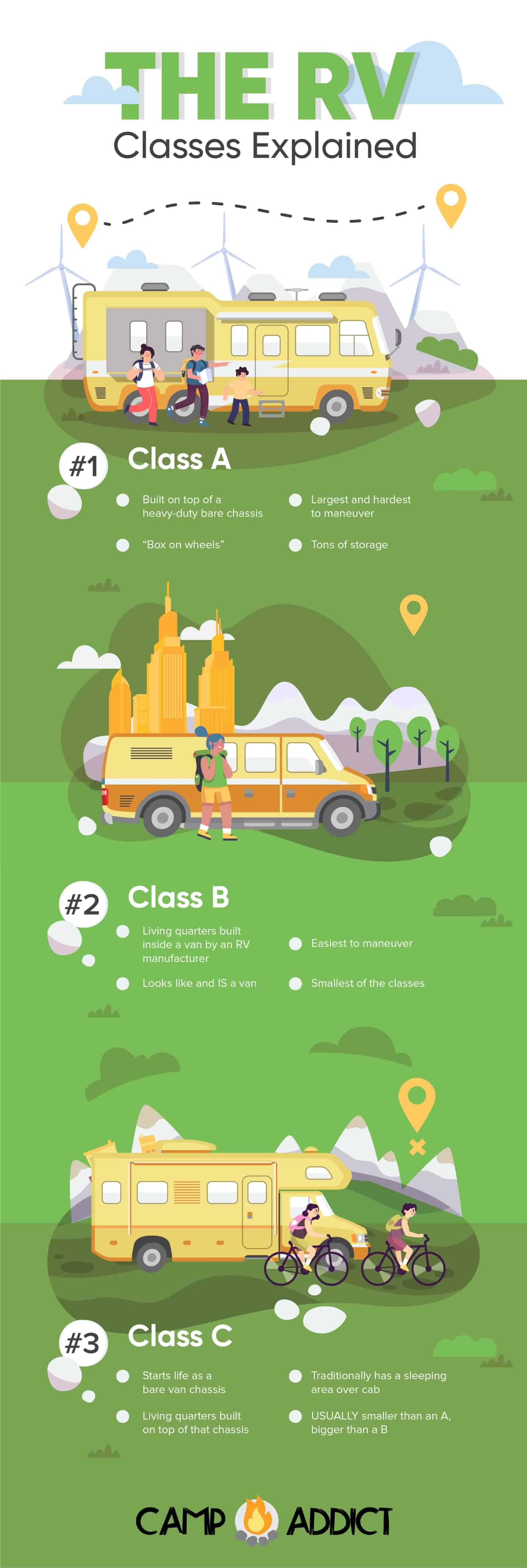 Motorhome Classes Explained infographic