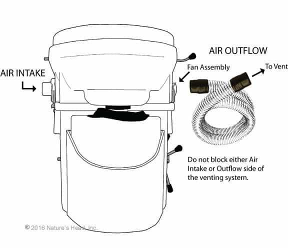 Natures Head composting toilet air hose hookup